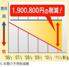 5年間の予想削減率